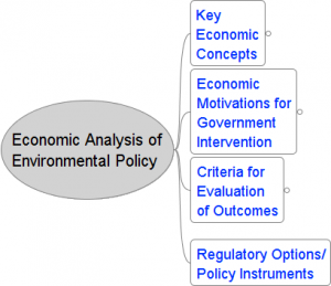 Econ_Analysis_Env_Pol
